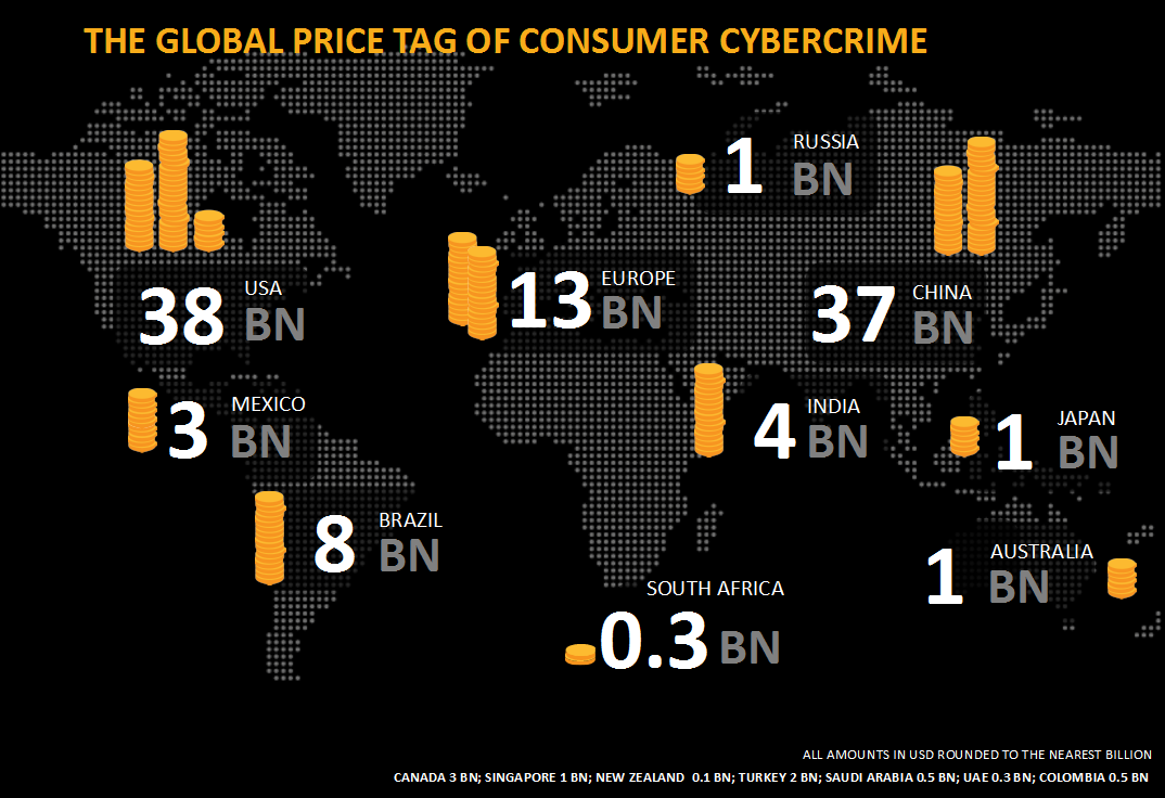 1 million cyber crime victims in sa global cyber crime cost sciox Images
