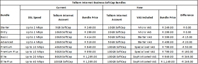New Telkom Adsl Prices For Business