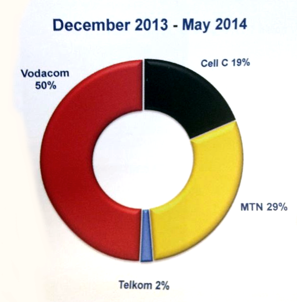 South African mobile market share