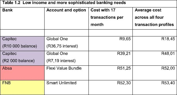 Low class income accounts - basic transactions