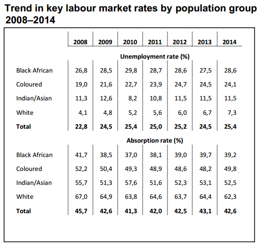 Labour market rates by population group