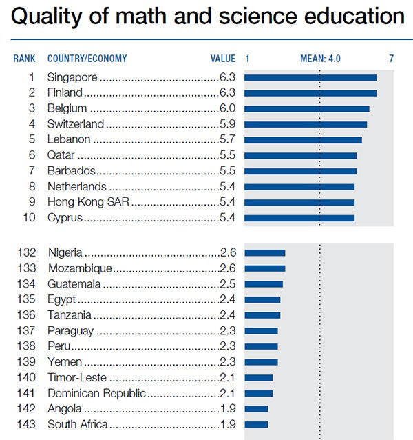 the quality of the education system in singapore This entry focusses on the outcomes of schooling – the quality of education increases to the quantity of education – as measured for example by mean years of schooling – has, for a long time, been the central focus of policy makers and academic debate.