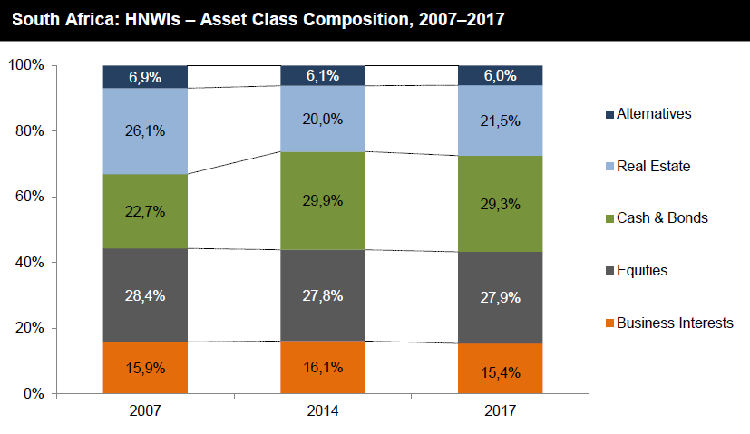 """hnwi asset allocation in argentina 2014 May 2014 second citizenship & the migration of hnwis 2000 - 2014  """"millionaires"""" otherwise known as """"high net worth individuals"""" or """"hnwis"""" refer to individuals  hnwi asset allocation statistics prime property statistics hnwi city, sector, suburb and country statistics."""