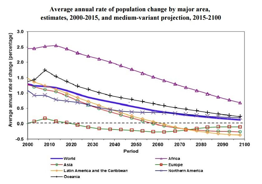 Changing population growth rates