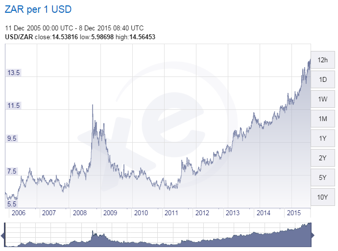 Rand vs dollar 10 year look