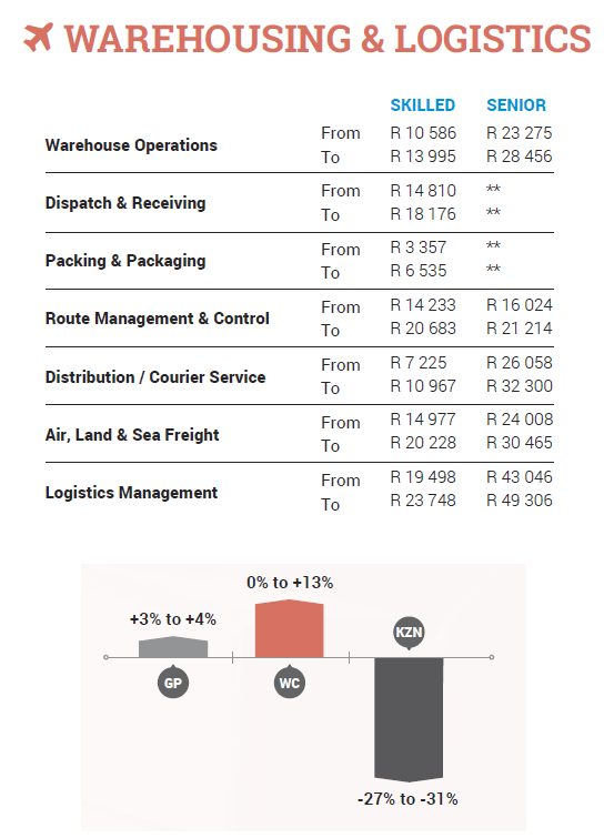 Logistics Jobs in South Africa Related Searches: logistics administrator, logistics assistant, logistics manager, logistics warehouse, South Africa Logistics R45 Per Month Per Month Permanent General Information Description The Customer Service Manager position encompasses the management and administration of all customer service.
