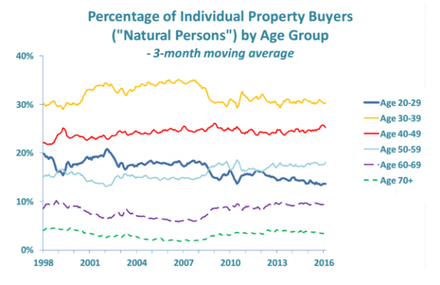 Percent of property buyers by age