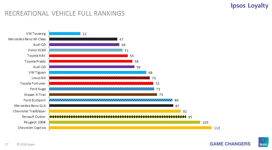 Most Reliable Used Car Brands