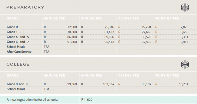 How much it will cost to send your kids to school in steyn for Mitchell homes price list