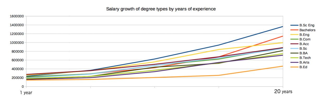 The degrees that offer the best starting salary in South Africa