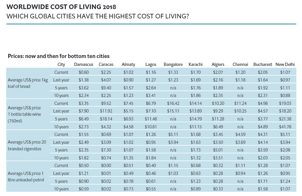 The World S Cheapest And Most Expensive Cities In 2018