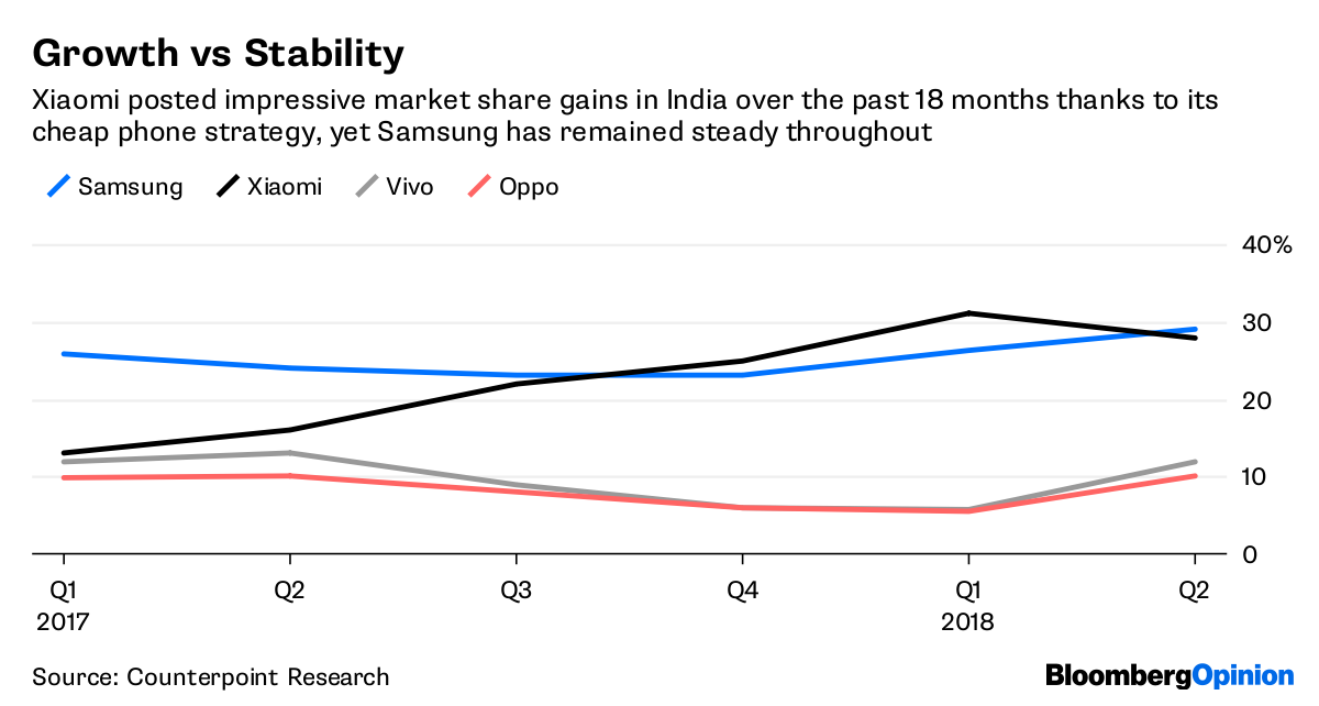 Xiaomi's growth model is already showing cracks