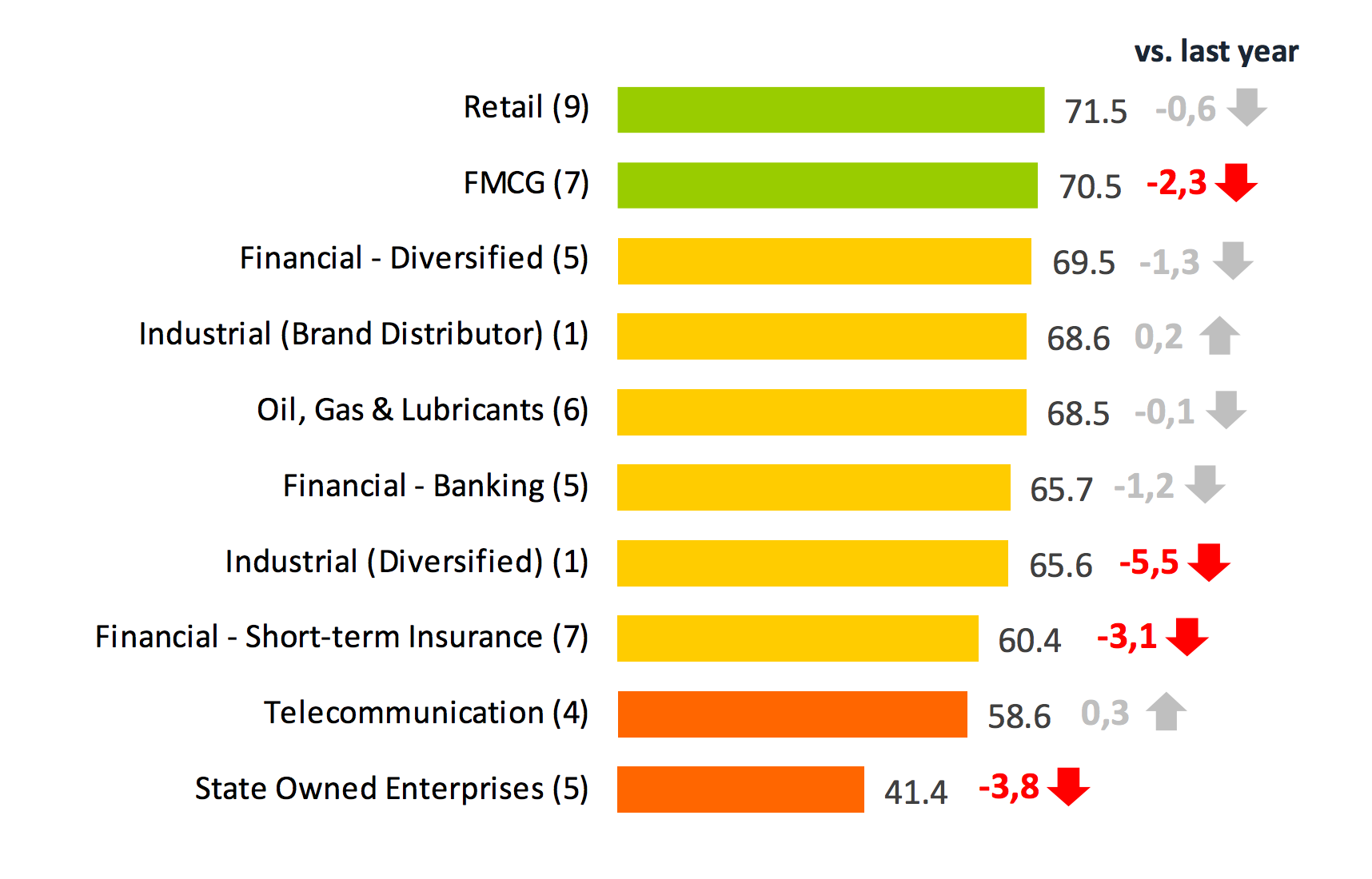 These are the most trusted banking, mobile and insurance brands in