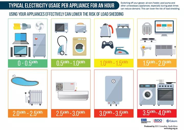 These Home Appliances Consume The Most Electricity