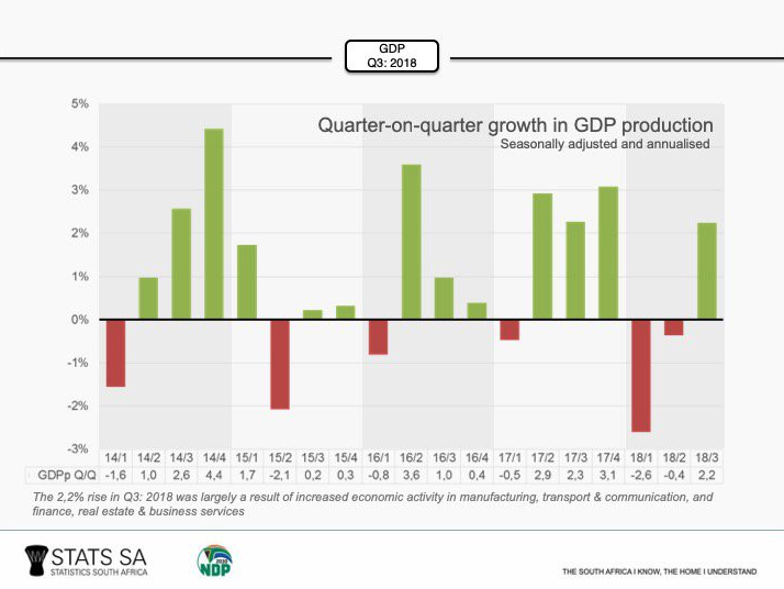 SA records third quarter GDP of 2.2%, lifting country out of recession