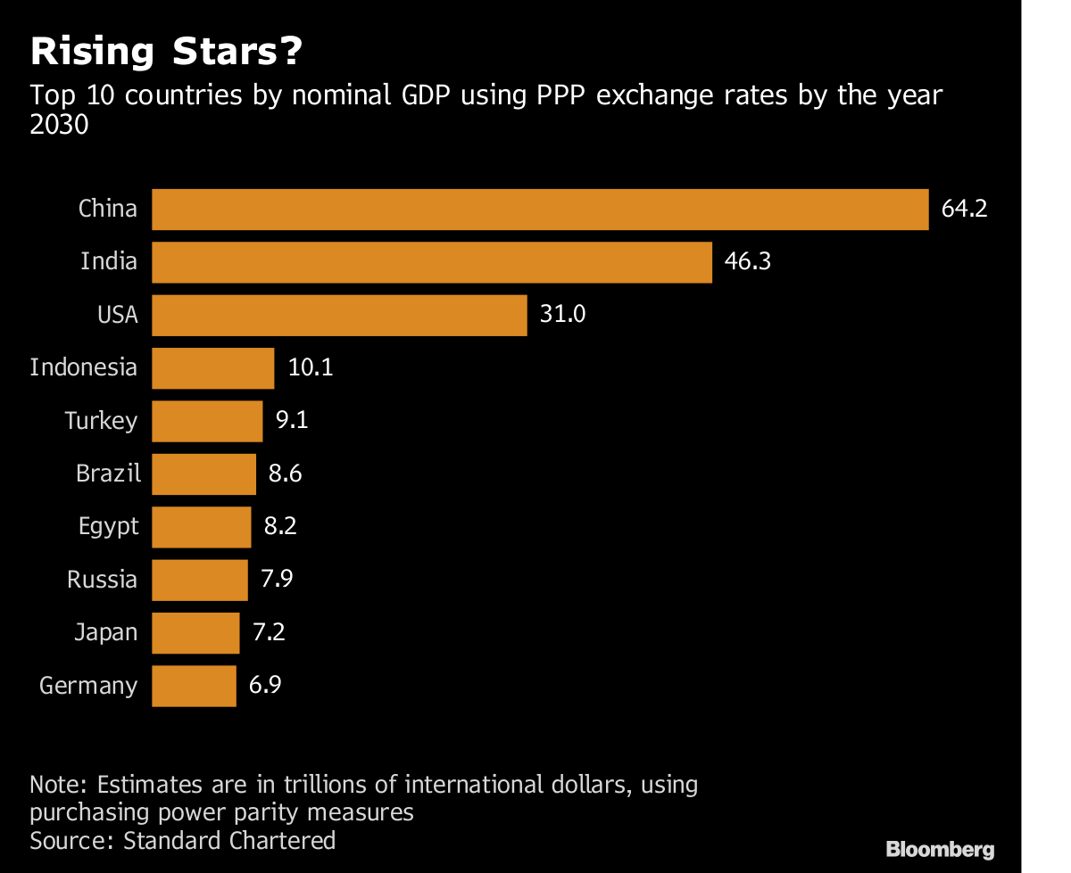 These could be the 10 biggest economies in the world by 2030