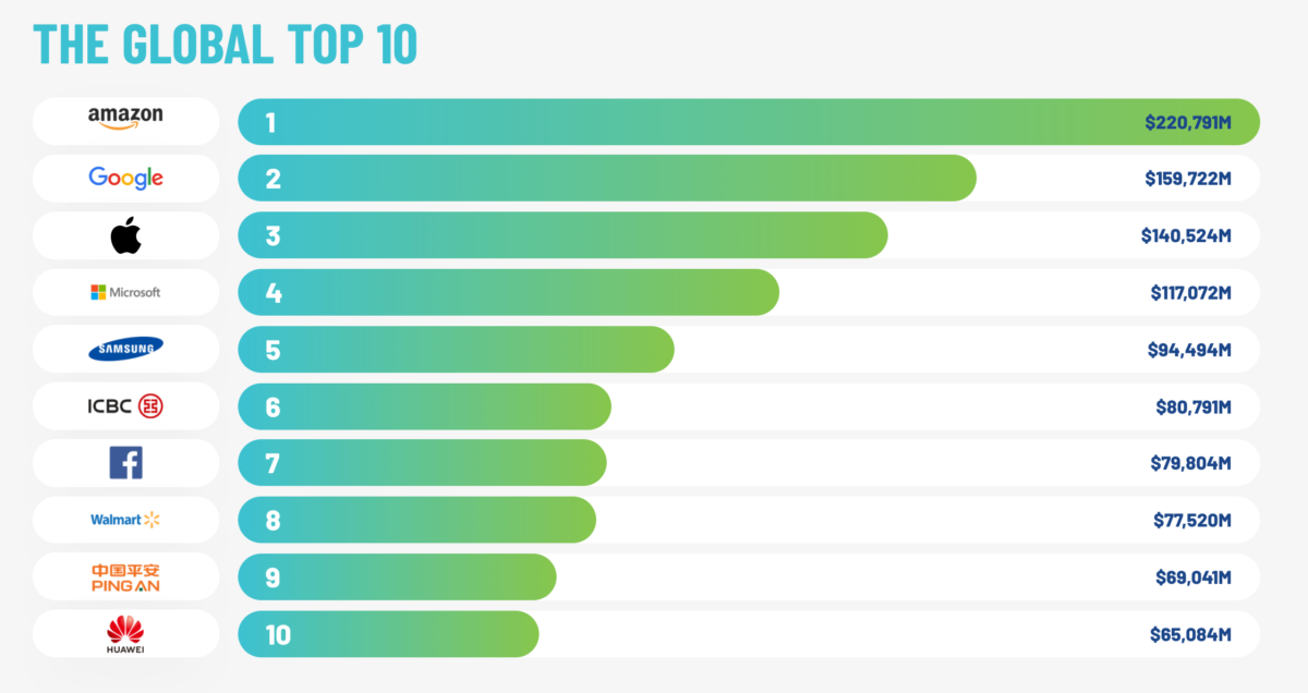 BrandFinance1 e1602668727977 Top 10 Most Valuable Brands In South Africa